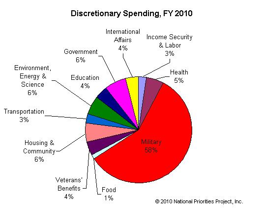 2015 Federal Budget Pie Chart Erkalnathandedecker
